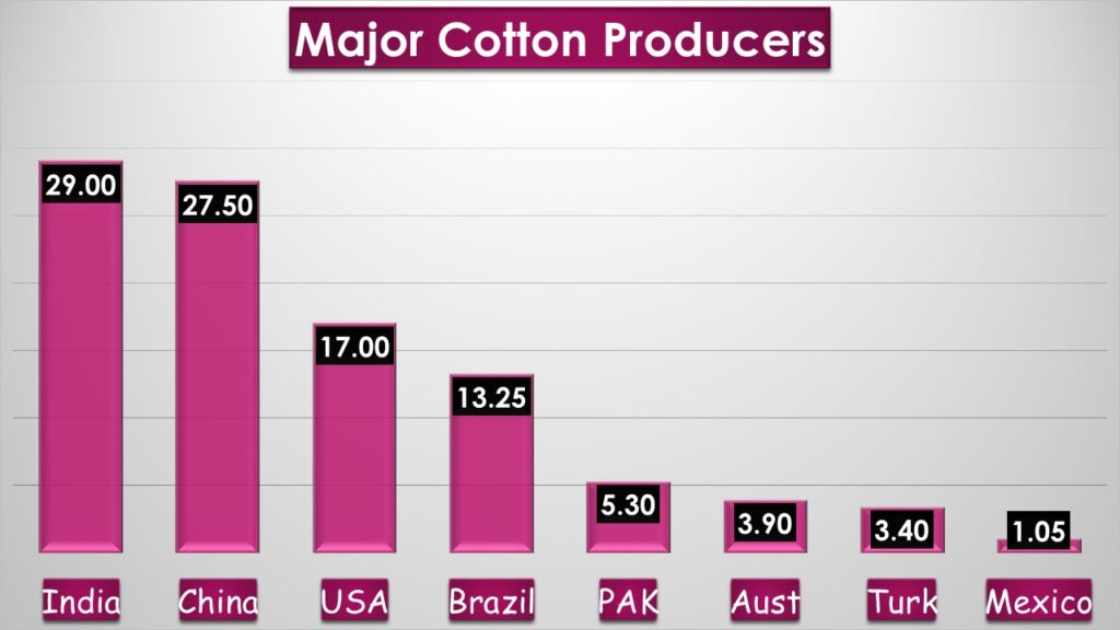 Top five Cotton producing Countries